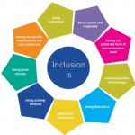 Bristol's drive towards inclusion