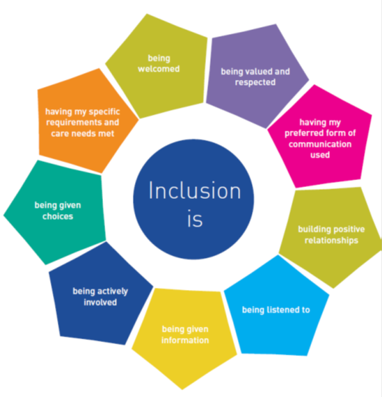 what is inclusion Inclusion is about all of us inclusion is about living full lives - about learning to live together inclusion makes the world our classroom for a full life.