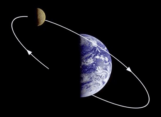 Moon orbiting earth
